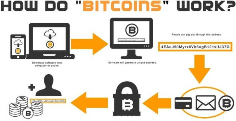 Bitcoin Explained How Do Cryptocurrencies Work Read Full Article
